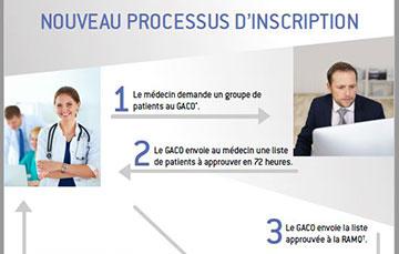 Nouveau processus d'inscription de patients (Lettre d'entente 321)